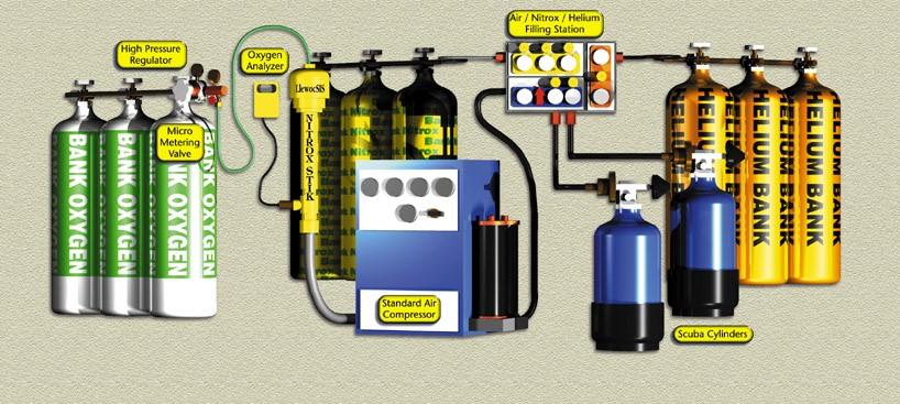 gas blending